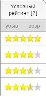 рейтинг на портале Remont.Firmika.ru